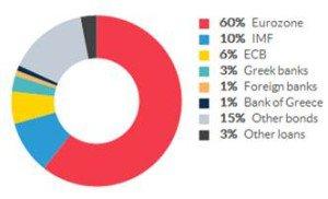 Bezahlen müssen die Banken-Rettung die europäischen Steuerzahler. (Grafik: Open Europe)